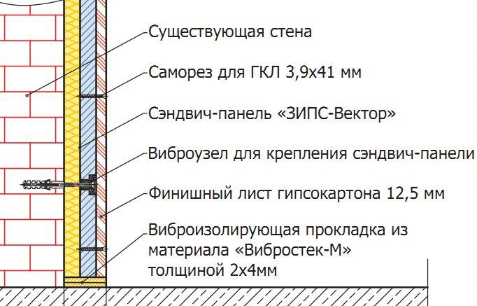 ЗИПС  Звукоизолирующая панельная система для шумоизоляции